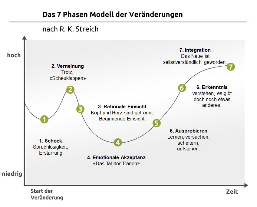 7-Phasen-Modell der Veränderung nach R. K. Streich