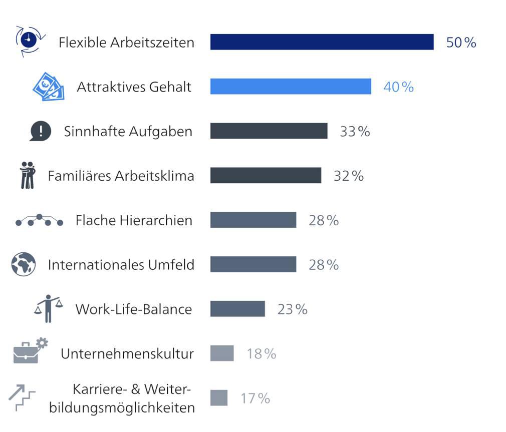 Attraktivitaetsfaktoren: Quelle: StepStone Report Arbeitgeberattraktivität