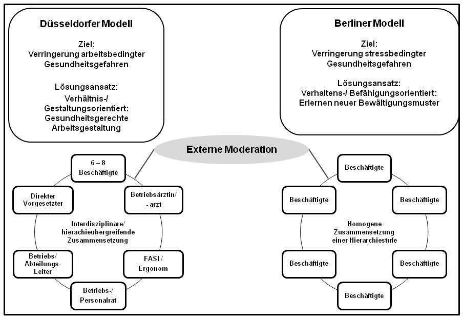 Gesundheitszirkel - Berliner und Düsseldorfer Modell